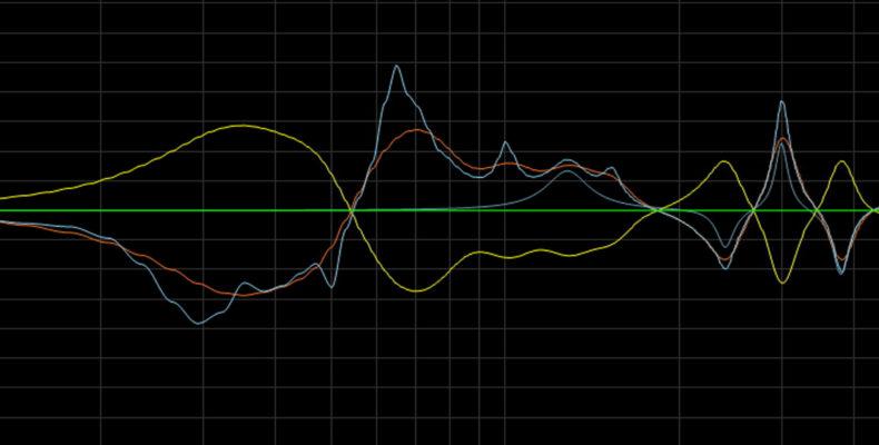 Frequenzgang eines Hörraums mit (inversem) Frequenzgang des Korrekturfilters
